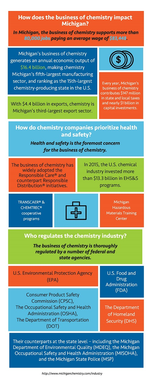FAQs about the Business of Chemistry